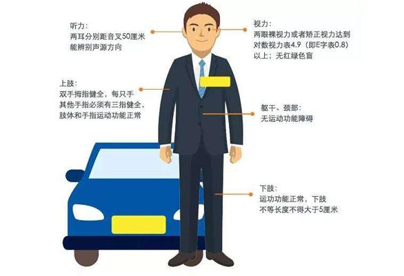 驾照体检要求