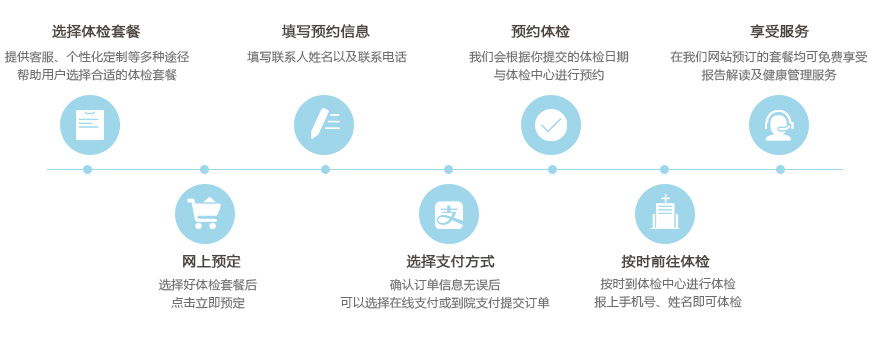 康康体检网预约流程图